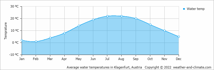 Average water temperatures in Klagenfurt, Austria   Copyright © 2019 www.weather-and-climate.com