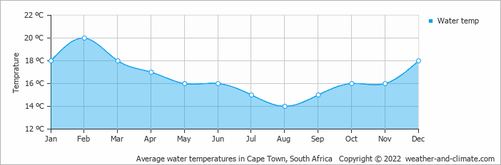 Average water temperatures in Cape Town, South Africa   Copyright © 2020 www.weather-and-climate.com