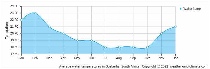 Average water temperatures in Port Elizabeth, South Africa   Copyright © 2015 www.weather-and-climate.com