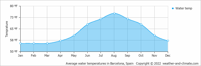 Average water temperatures in Barcelona, Spain   Copyright © 2020 www.weather-and-climate.com
