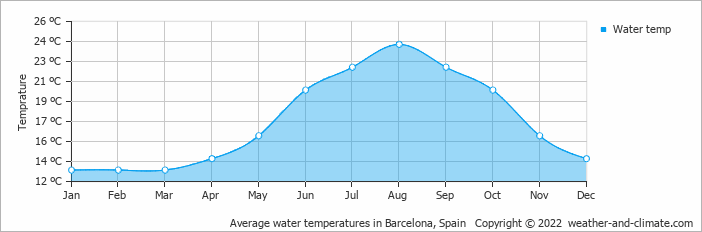 Average water temperatures in Barcelona, Spain