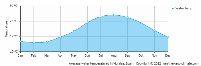 Average water temperatures in Calpe, Benissa & Moraira