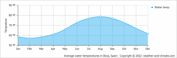 Average water temperatures in Ibiza, Spain   Copyright © 2018 www.weather-and-climate.com