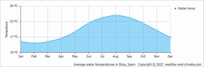Average water temperatures in Ibiza, Spain   Copyright © 2020 www.weather-and-climate.com