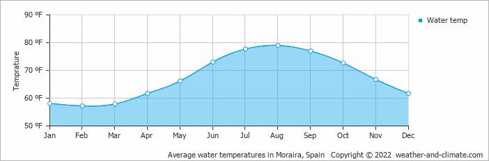 Average Water Temperatures In Alicante Spain Copyright 2019 Www Weather And