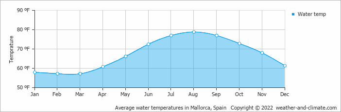 Average water temperatures in Palma de Mallorca, Spain   Copyright © 2020 www.weather-and-climate.com