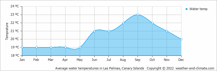 Average water temperatures in Puerto de Mogán, Spain