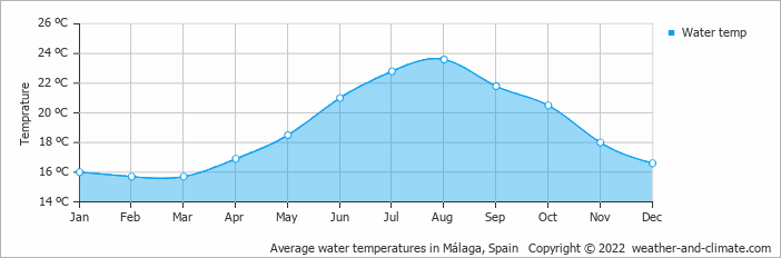 Average water temperatures in Torremolinos, Spain