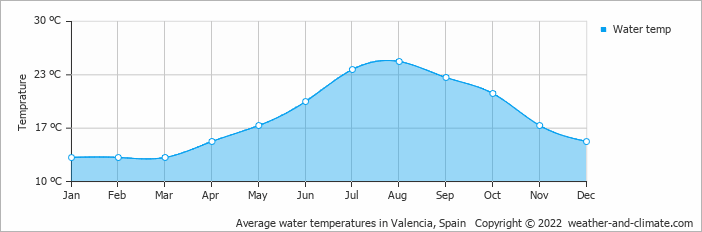 Average water temperatures in Valencia, Spain   Copyright © 2017 www.weather-and-climate.com