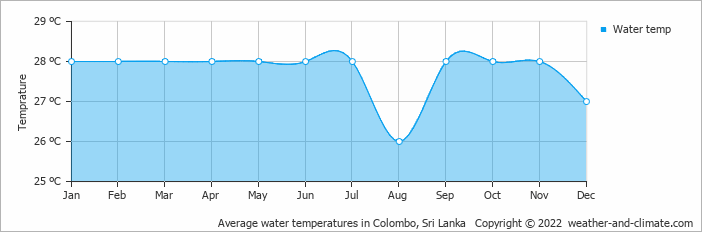 Average water temperatures in Colombo, Sri Lanka   Copyright © 2020 www.weather-and-climate.com