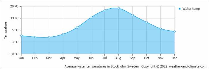 Average water temperatures in Stockholm, Sweden   Copyright © 2019 www.weather-and-climate.com