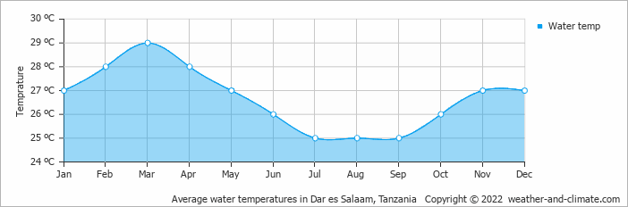 Average water temperatures in Zanzibar City, Tanzania
