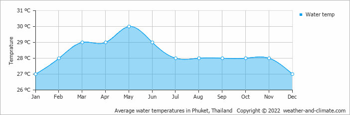 Average water temperatures in Khao Lak, Thailand   Copyright © 2015 www.weather-and-climate.com