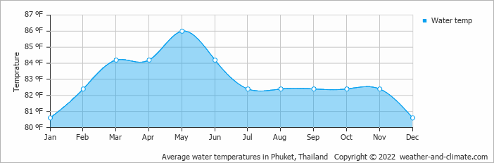 Average water temperatures in Phuket, Thailand   Copyright © 2020 www.weather-and-climate.com