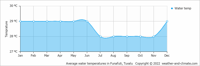 Average water temperatures in Funafuti, Tuvalu   Copyright © 2019 www.weather-and-climate.com