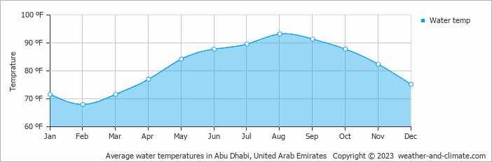 Average Monthly Water Temperature In Abu Dhabi United Arab Emirates Fahrenheit