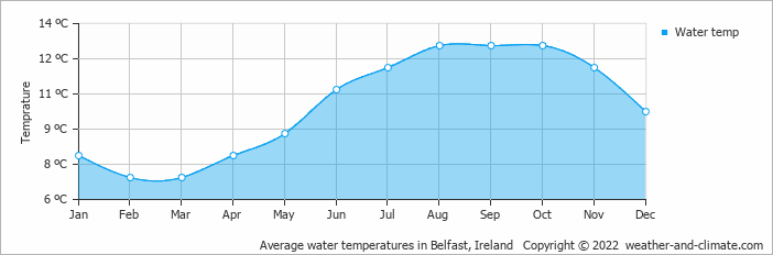 Average water temperatures in Belfast, Ireland Copyright © 2013 www.weather-and-climate.com