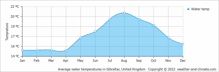 Average water temperatures in Gibraltar, United Kingdom   Copyright © 2015 www.weather-and-climate.com