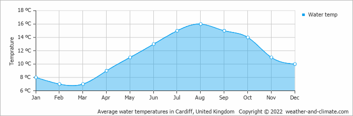 Average water temperatures in Cardiff, United Kingdom   Copyright © 2020 www.weather-and-climate.com
