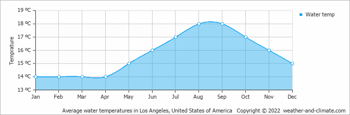 Average water temperatures in Los Angeles, United States of America   Copyright © 2019 www.weather-and-climate.com