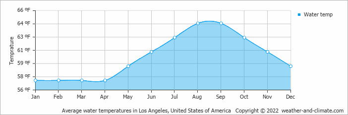 Average water temperatures in Los Angeles, United States of America   Copyright © 2020 www.weather-and-climate.com