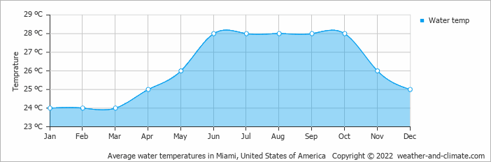 Average Water Temperatures In Miami United States Of America Copyright 2018 Www Weather