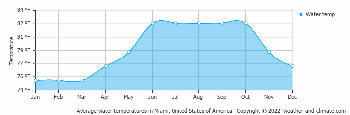 Average water temperatures in Miami, United States of America   Copyright © 2020 www.weather-and-climate.com