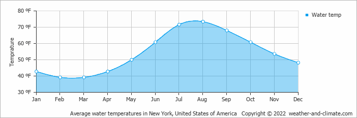Average water temperatures in New York, United States of America   Copyright © 2018 www.weather-and-climate.com