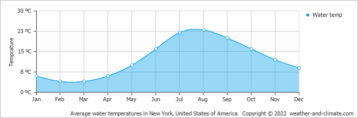 Average water temperatures in New York, United States of America   Copyright © 2013 www.weather-and-climate.com