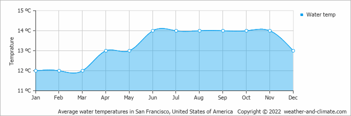 Average water temperatures in San Francisco, United States of America   Copyright © 2020 www.weather-and-climate.com