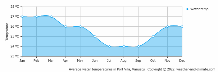 Average water temperatures in Port Vila, Vanuatu   Copyright © 2020 www.weather-and-climate.com
