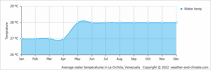 Average water temperatures in La Orchila, Venezuela   Copyright © 2019 www.weather-and-climate.com