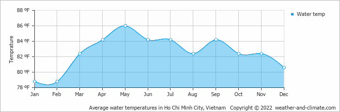 Average water temperatures in Ho Chi Minh City, Vietnam   Copyright © 2018 www.weather-and-climate.com