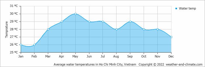 Average water temperatures in Ho Chi Minh City, Vietnam   Copyright © 2017 www.weather-and-climate.com