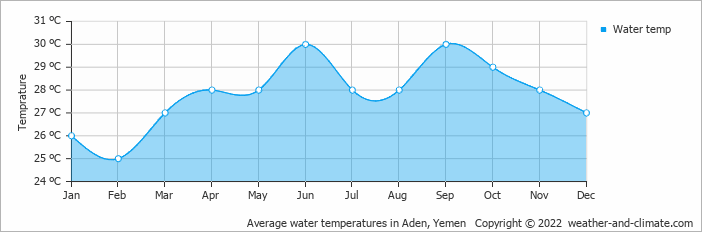 Average water temperatures in Aden, Yemen   Copyright © 2019 www.weather-and-climate.com