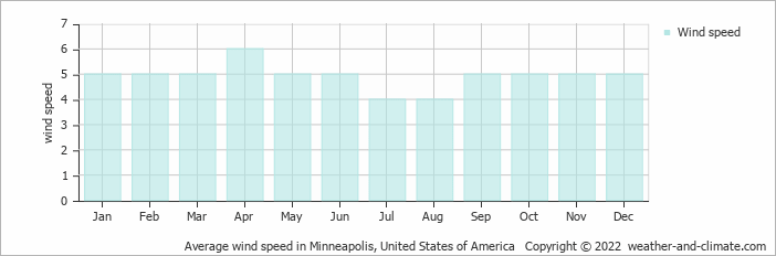 Weather and climate minneapolis united states of america average
